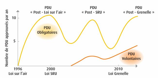 Planification PDU
