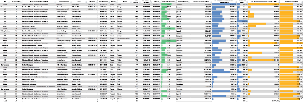 base de données audit